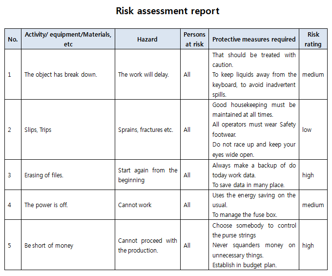 Risk reporting and reporting